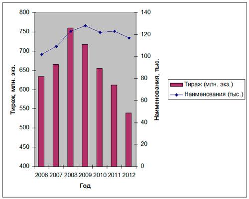 Статистика книгоиздания 2012
